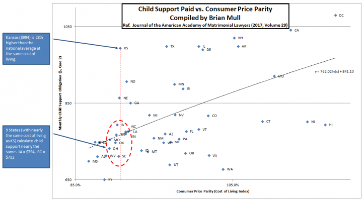 How does Kansas Child Support Compare to Other States?